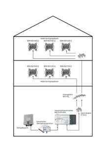 Installationsbeispiel einer einfachen Kabelfernsehen-Anlage