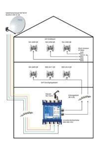 Installationsbeispiel einer einfachen unicable Sat-Anlage
