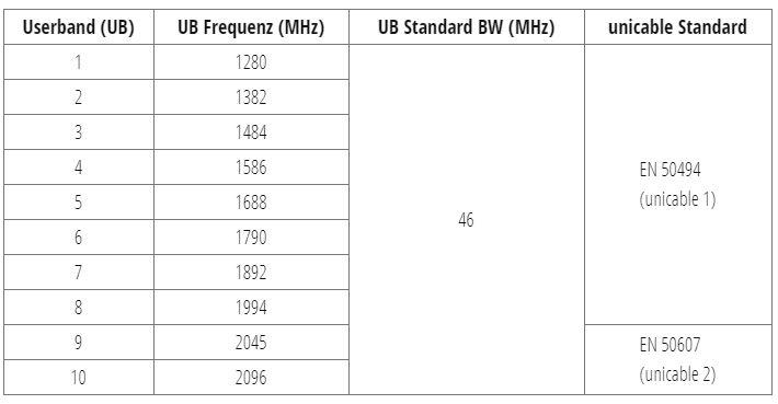 MSW_Frequenzen_UB