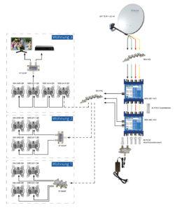 Umrüstung Kabelfernsehen Satellitenfernsehen
